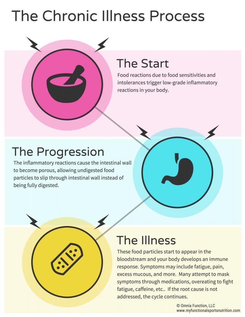 Chronic-Illness-Process