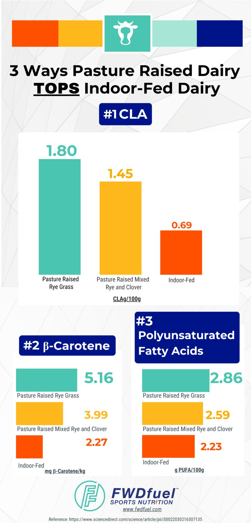 Infographic showing the greater health benefits of pasture raised dairy vs indoor fed dairy in terms of CLA, Beta-Carotene, and Poly Unsaturated Fatty Acids