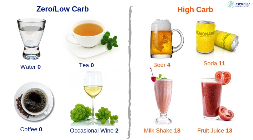 Diagram of showing both the types of drinks to avoid as well as ideal drinks to include on a ketogenic diet.