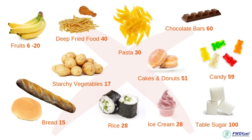 Diagram of foods to avoid on a ketogenic diet such as fruits, dried fruit, candy, etc.