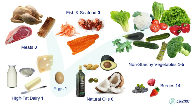 Diagram of recommended foods to eat on a ketogenic diet and their respective net carbohydrates.