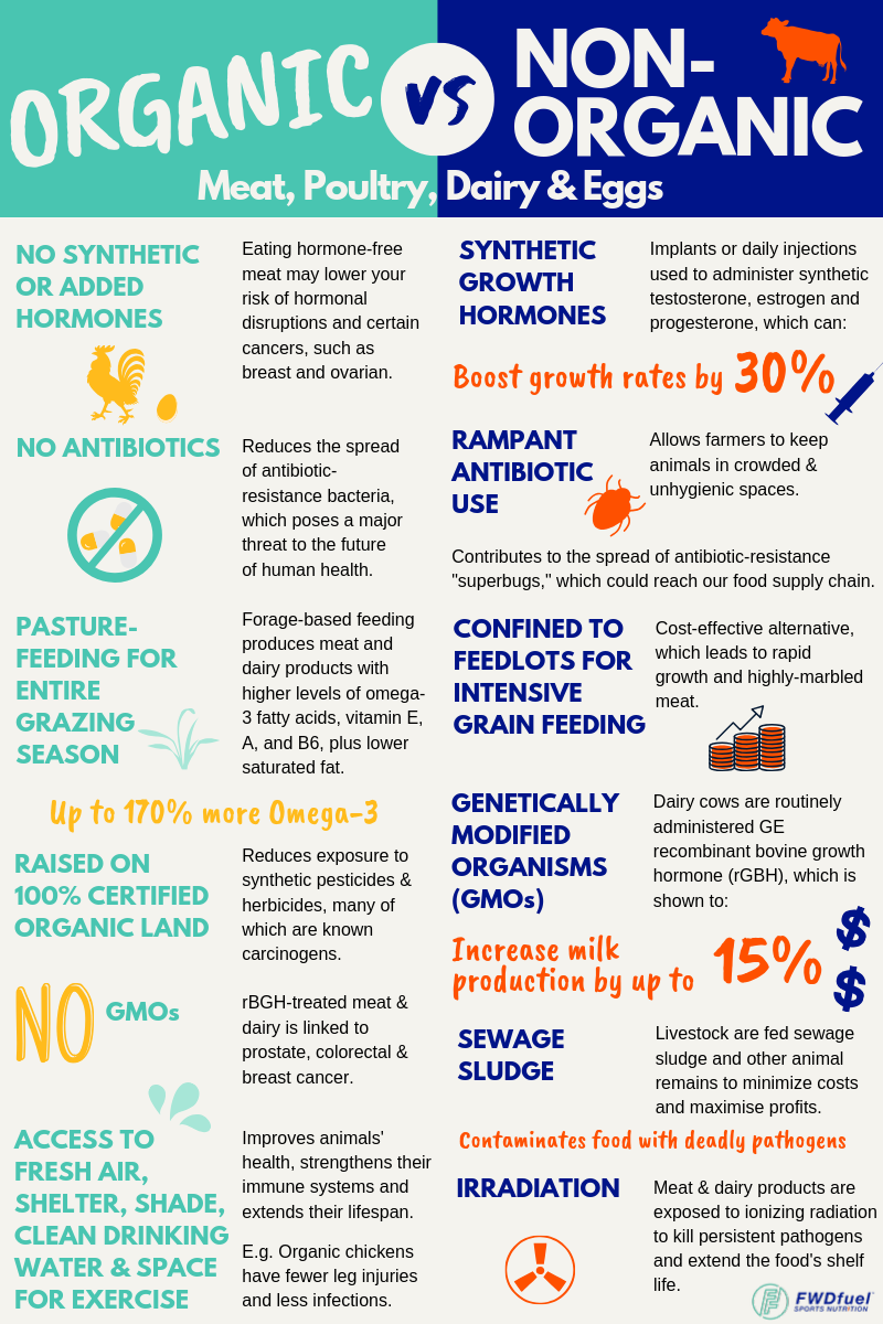 infographic discussing organic vs non-orgnaic meat, poultry, dairy, and eggs.